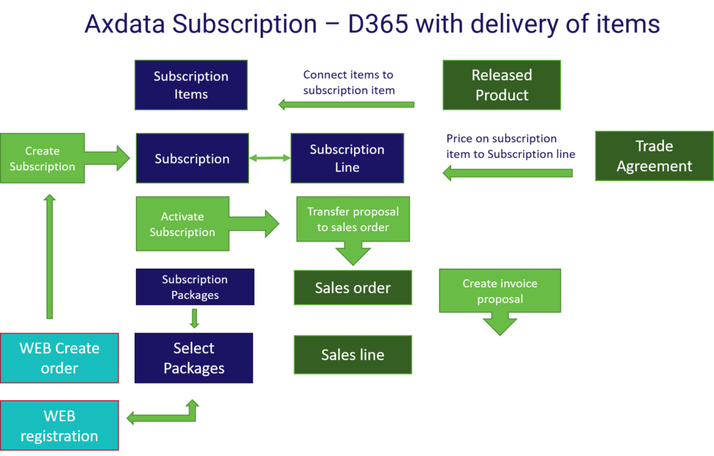 Axdata subscription - D365 with delivery of items